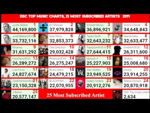 Most listened to music on youtube